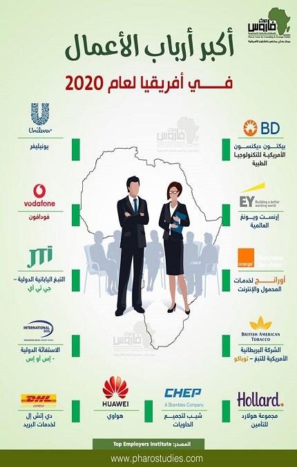 أكبر أرباب الأعمال في أفريقيا لعام 2020