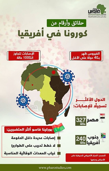 حقائق وأرقام عن كورونا في أفريقيا