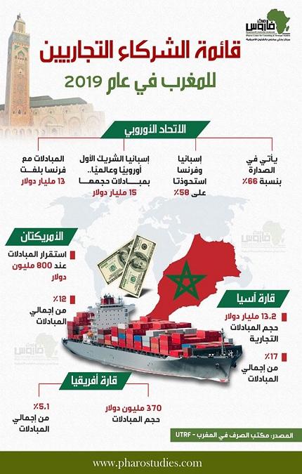 قائمة الشركاء التجاريين للمغرب في عام 2019