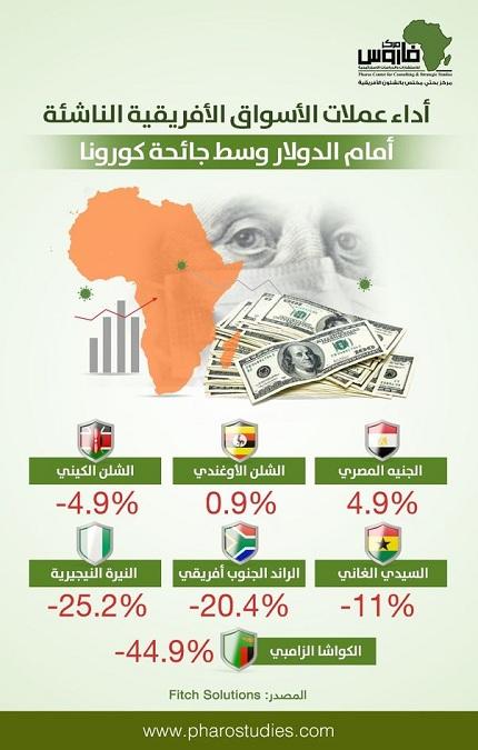 أداء عملات الأسواق الأفريقية الناشئة أمام الدولار وسط جائحة كورونا