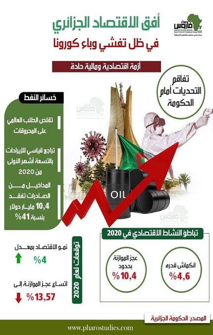 أفق الاقتصاد الجزائري في ظل تفشي وباء كورونا