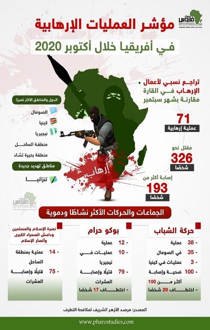 مؤشر العمليات الإرهابية في أفريفيا خلال اكتوبر 2020