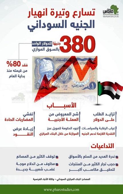 تسارع وتيرة انهيار الجنيه السوداني