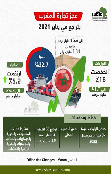 عجز تجارة المغرب يتراجع فى يناير 2021