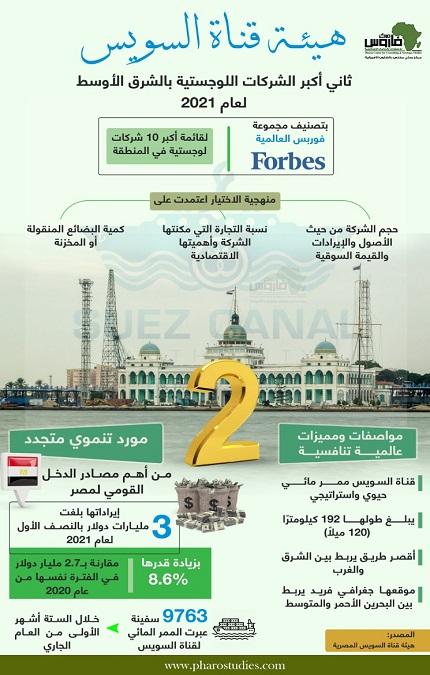 هيئة قناة السويس ثاني أكبر الشركات اللوجستية بالشرق الأوسط لعام 2021